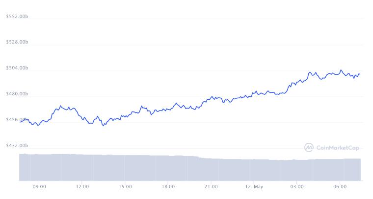 اتریوم برای اولین بار مارکت کپ 500میلیارد دلار را رد کرد